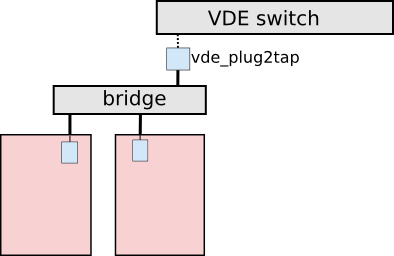 example of LXC networking architecture