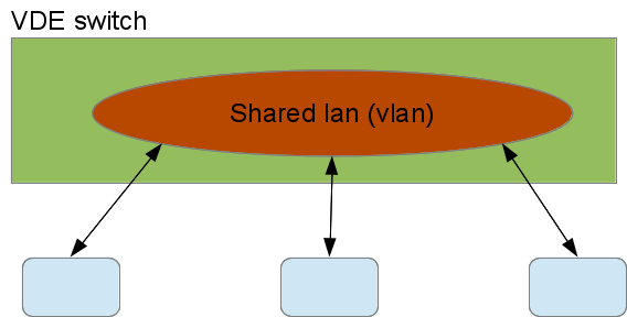 Unshaped traffic through a VDE switch